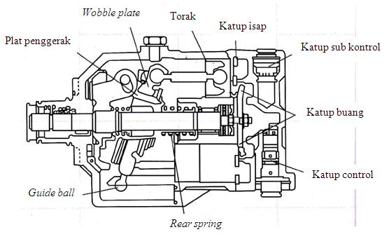 Karakteristik Ac Mobil Pada Putaran Kompresor 1100 Rpm Skripsi Oleh